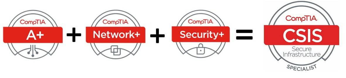 CompTIA certification pathway: A+ cert. + Network+ cert + Security+ cert = CSIS