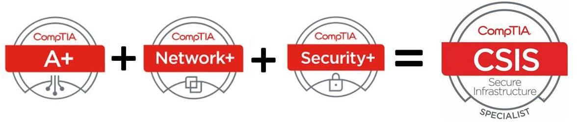 CompTIA certification pathway: A+ cert. + Network+ cert + Security+ cert = CSIS